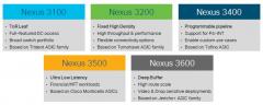 cisco nexus 3000 portfolio