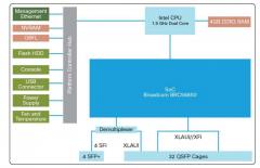 Cisco Nexus N3K-C3132 achitecture