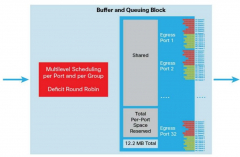 Cisco Nexus N3K-C3132 buffer