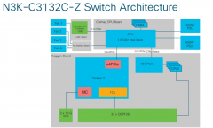 N3K-C3132C-Z-architecture