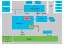 cisco nexus 3500 block diagram