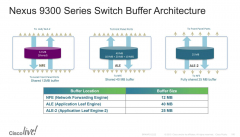 Cisco Nexus n9k-9300 architecture page 2