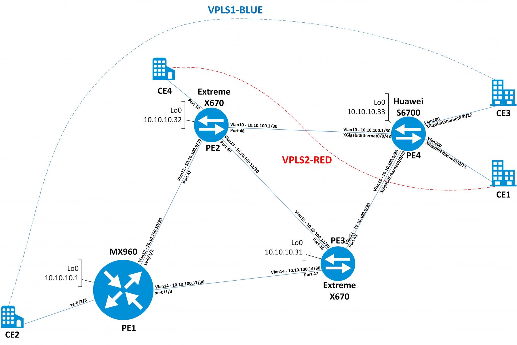 Huawei vpls lab